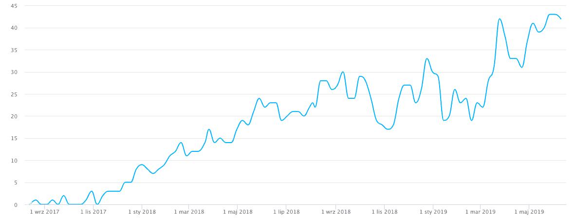 wzrost pozycji w pozysjonowaniu strony